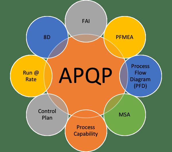 APQP & PPAP